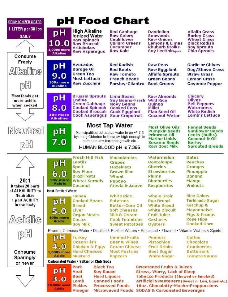 Food Ph Chart Health Alkaline Foods Nutrition Alkaline Diet