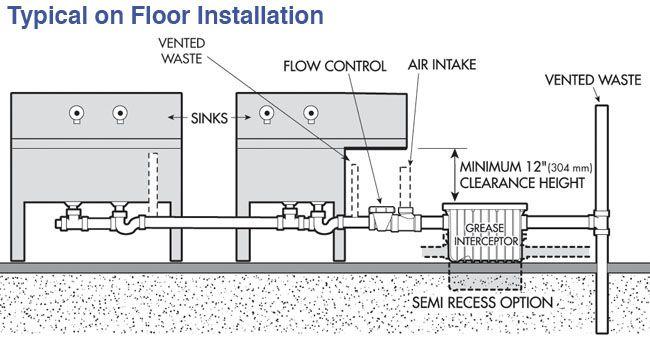 Image Result For Grease Trap Installation Industrial Office Design Floor Installation Office Inspiration