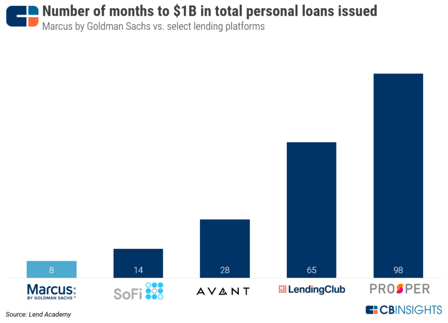 Goldman Sachs Move Into Main Street Lending Is Growing Fast Business Insider Lendingclub Goldman Sachs Personal Loans