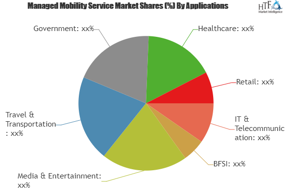 Managed Mobility Service Market To Witness Huge Growth By