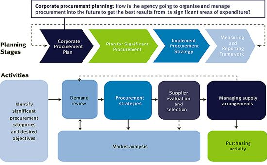 Program Management Process Templates  Department Of Housing And
