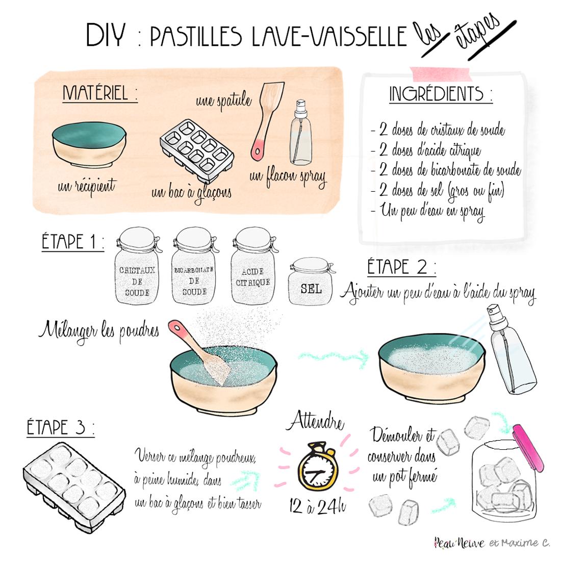 Pastilles lave-vaisselle #DIY  Pastille lave vaisselle, Vaisselle