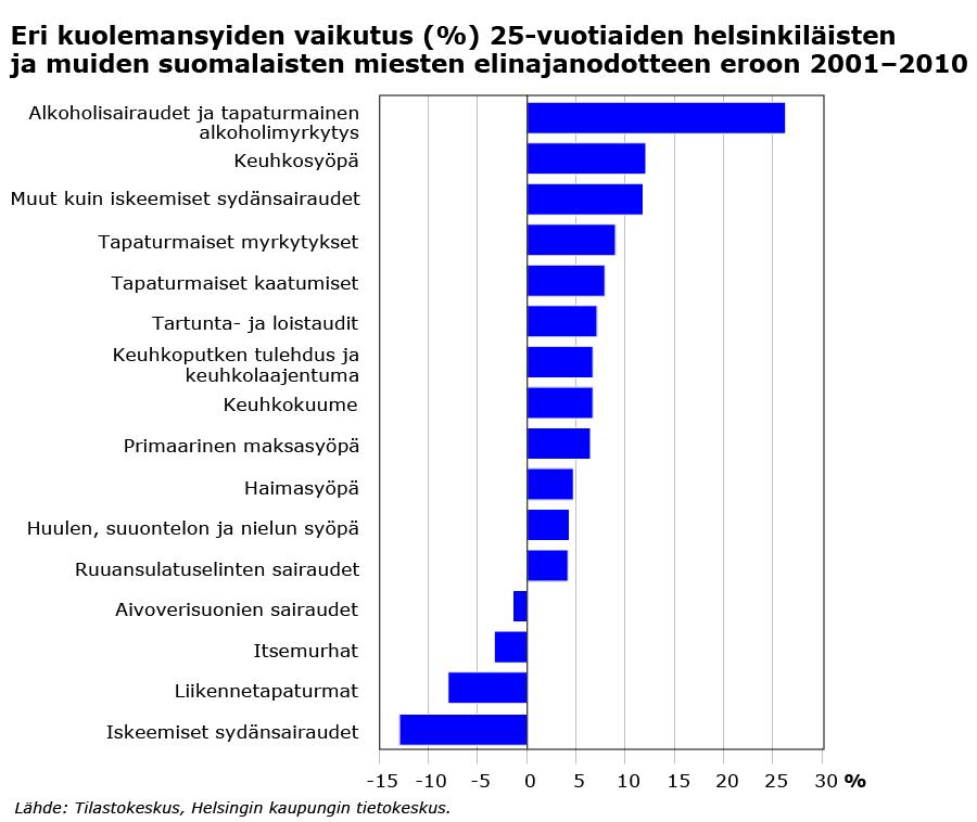 Kuolleisuus on Helsingissä suurempaa ja elinajanodote lyhempi kuin koko maassa keskimäärin. Tutkittu ajanjakso kattaa vuodet 2001–2010.