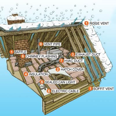 How To Get Rid Of Ice Dams Home Tips And Tricks Ice