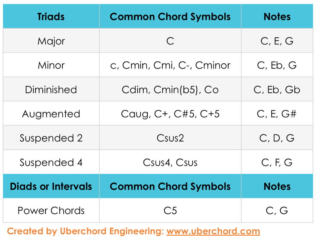 Uberchord S Guitar Chord Symbol Cheat Sheet