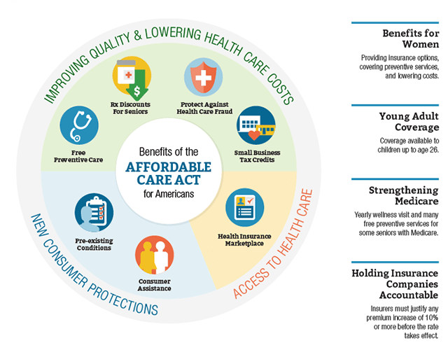 Key Features Of The Affordable Care Act Http Www Hhs Gov