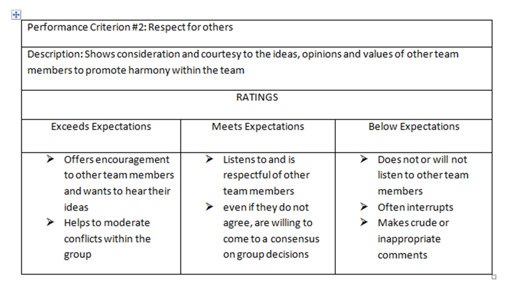 Bars(behaviours anchor rating scale).
