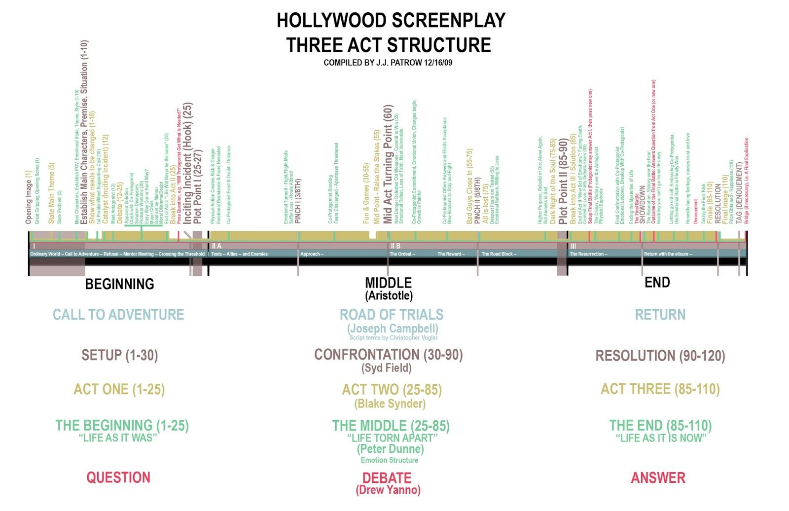Hollywood Screenplay Three Act Structure Chart By J