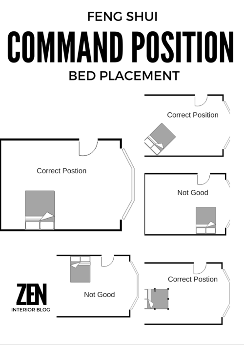 Where To Position Your Bed According To Feng Shui Feng Shui