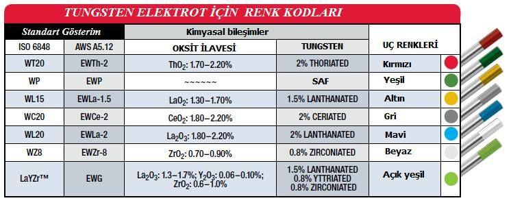 Color codes of tungsten electrode elektrotlar  renk kodlar also rh pinterest