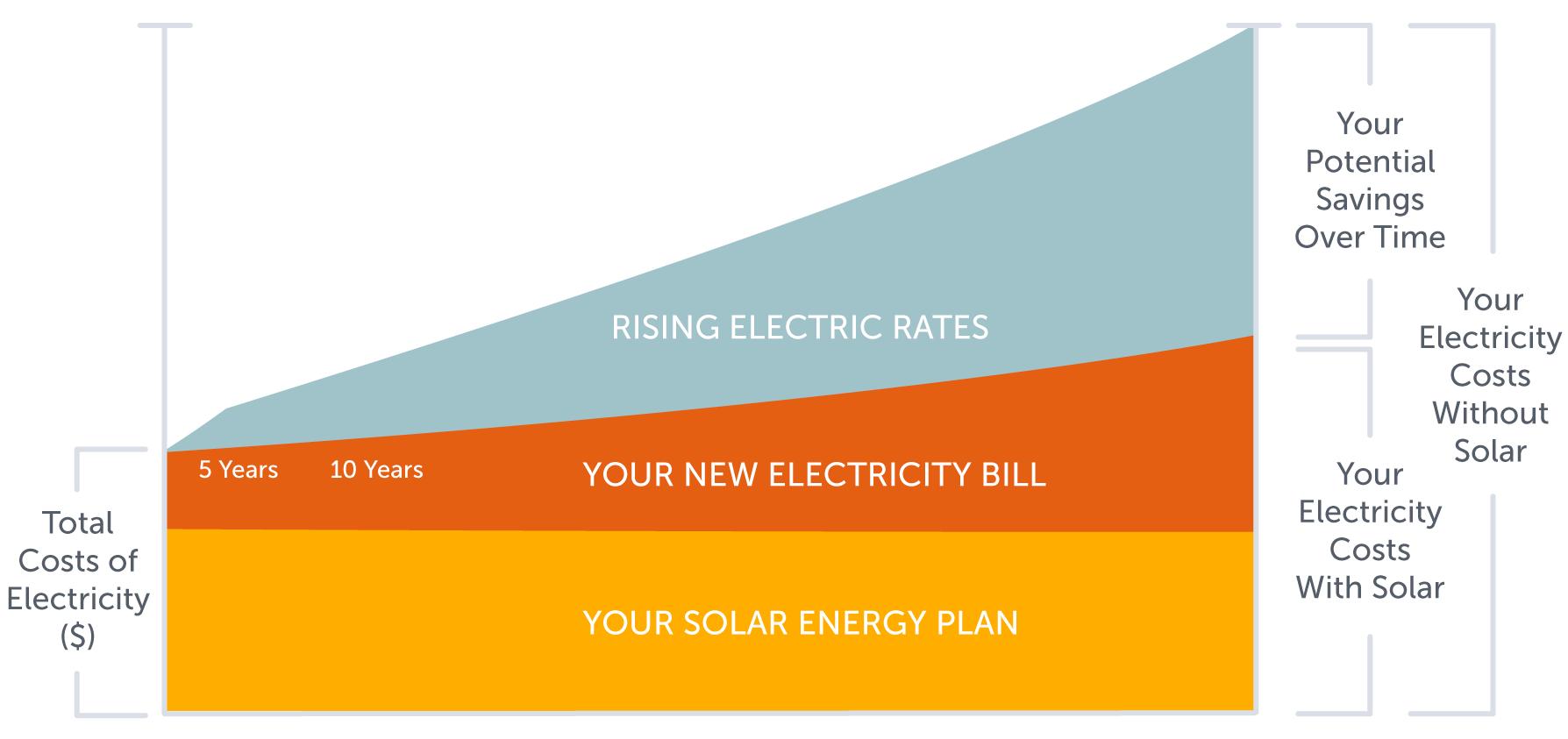 Sungevity Energy Saving Proposition Solar Planes Come
