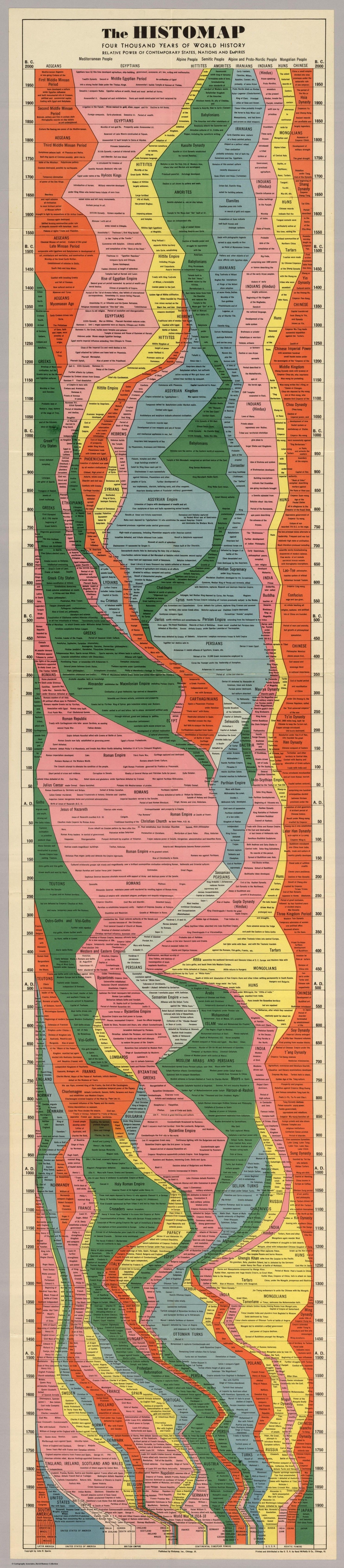 The entire history of the world, in 1 chart
