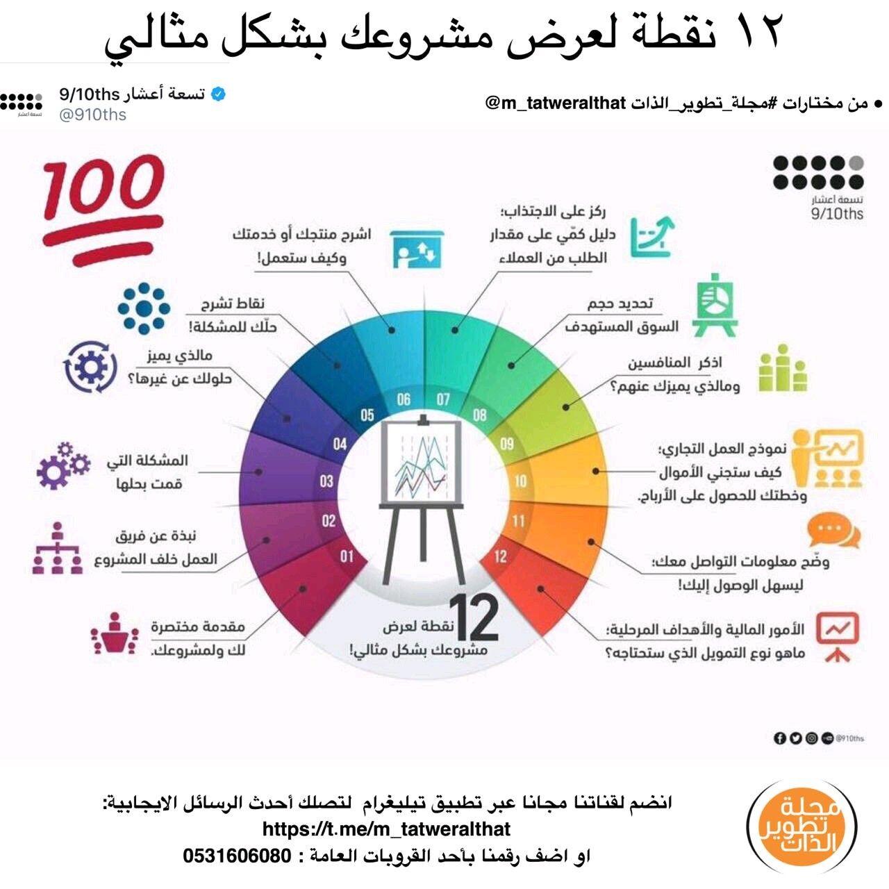 Pin By Sana Azhary On تطوير الذات Pie Chart Chart Diagram