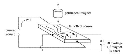 Proximity Sensors Commonly used In Industrial Control