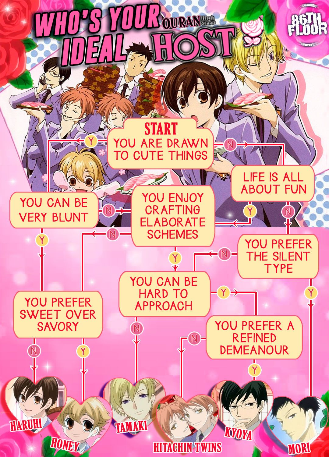 Who's your ideal Ouran High School host? in 2020 Friend