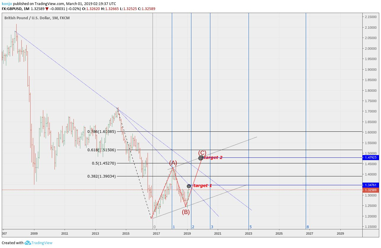 Monthly Chart Chart Technical Analysis Analysis
