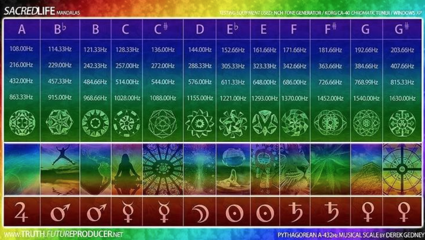 Frequency Of Musical Notes Chakras Planets Healing Frequencies Vibrational Frequency Solfeggio Frequencies