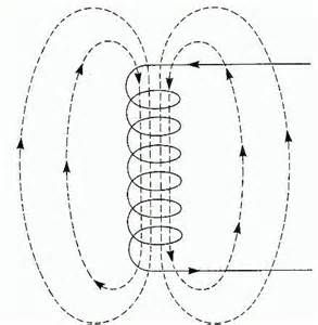 elctric magnetic field - - Yahoo Image Search Results