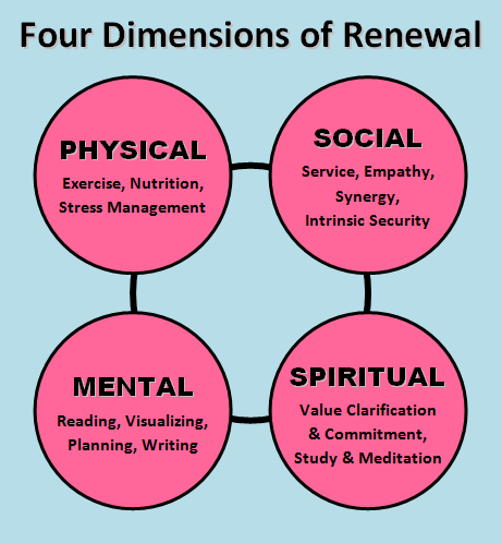 example of Emotional and Spiritual Dimensions - Google Search ...