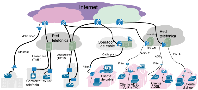 Pin by ICT IQ on ISP | Internet, Make money online now ...