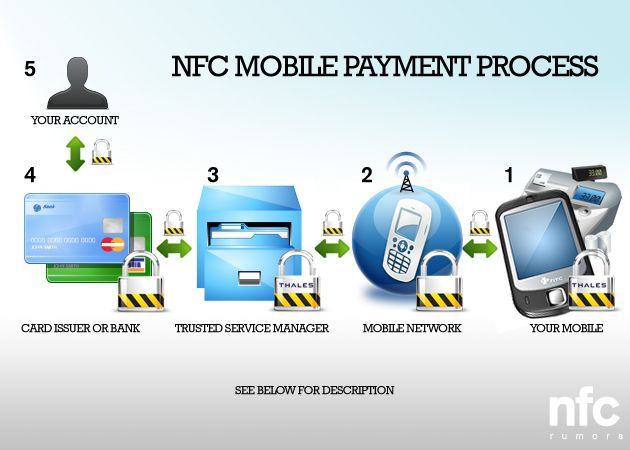 NFC mobile payment process | All about NFC Technology