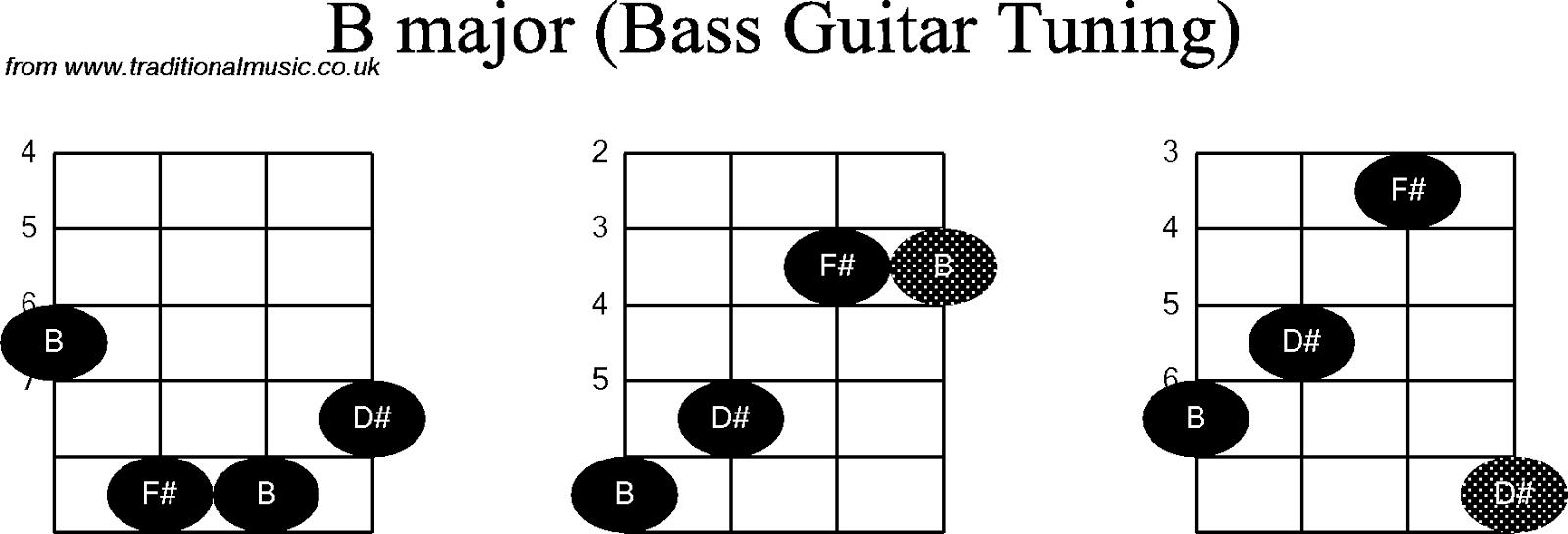 Gambar Kunci Gitar Bass Chords Lengkap Freewaremini Music