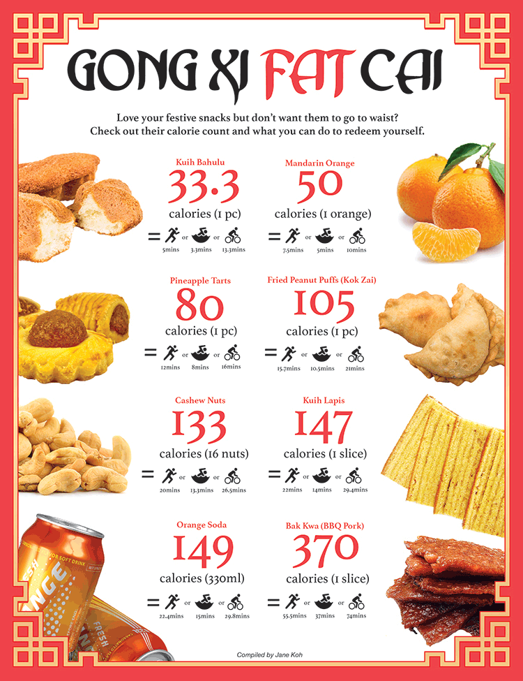 This Is The Season For Snacking But Have You Ever Wondered About The Calories In Your Chinese New Year Sn New Year S Snacks No Calorie Snacks Calorie Counting