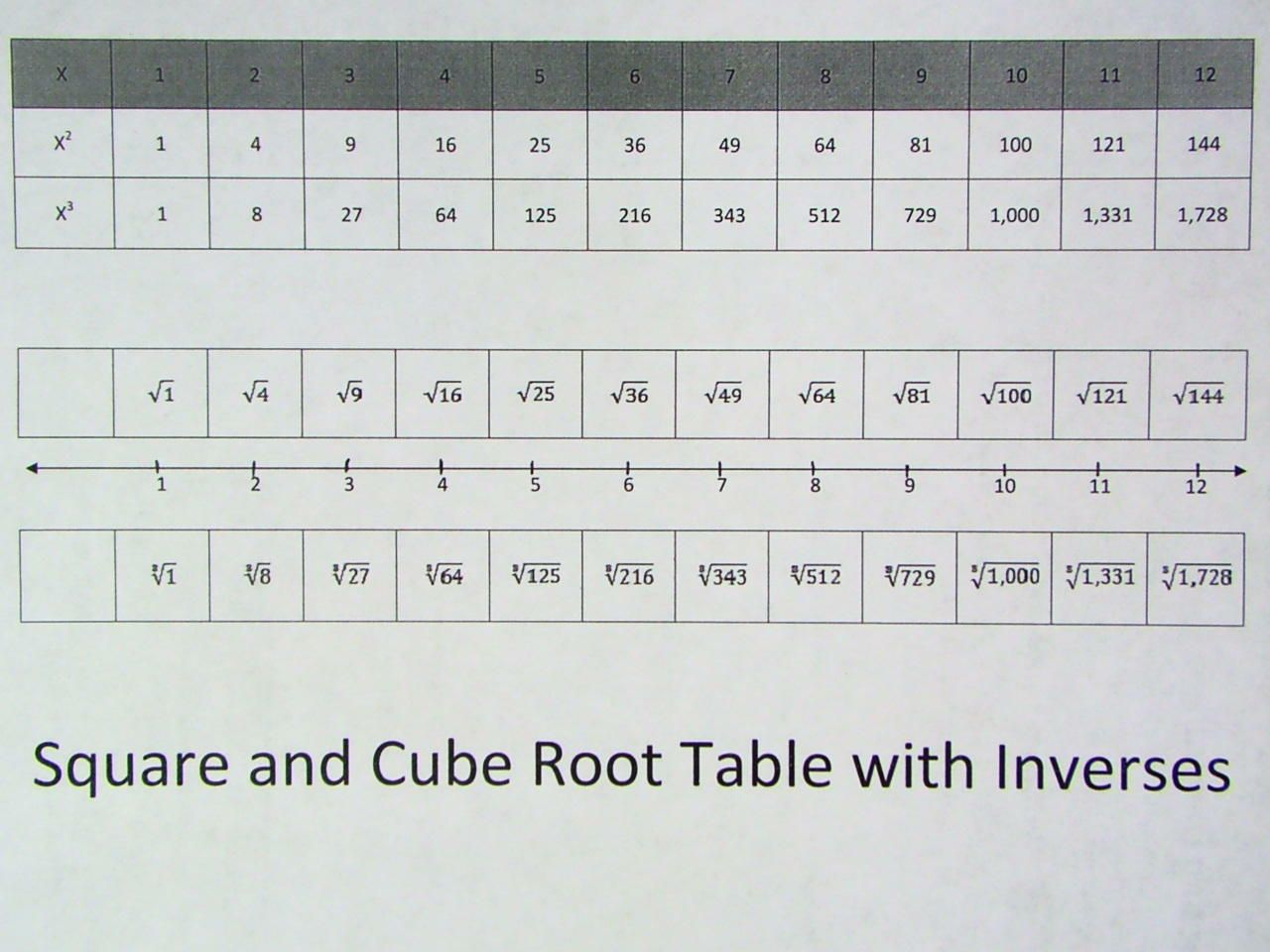 Square And Cube ChartJpg   Ms VS Math