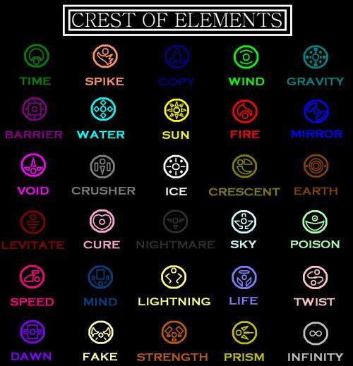 Crests Of The Elements Element Symbols Magic Symbols Elemental Magic