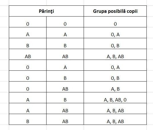 Calculator grupa sanguina bebelus