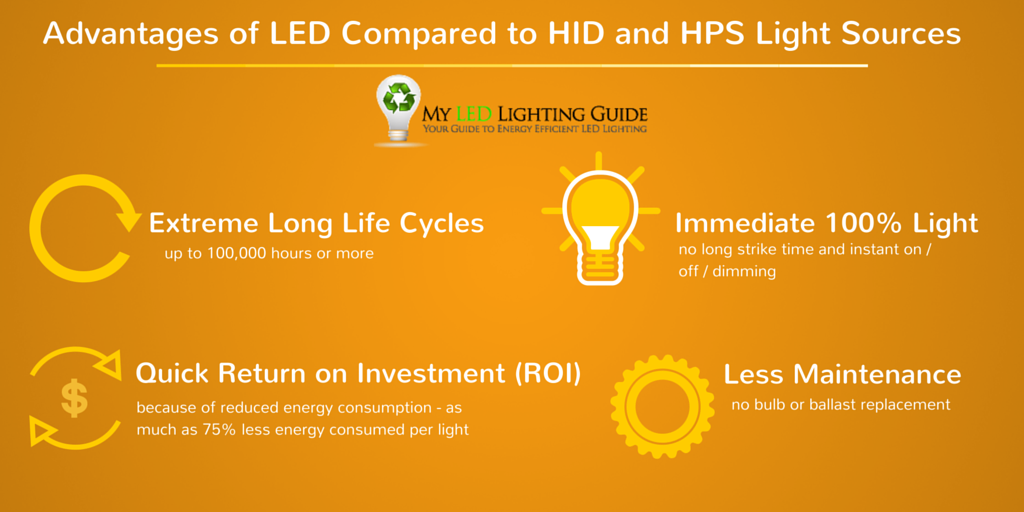 Advantages Of Led Lighting Compared To Hid And Hps Light Sources