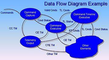 Data flow diagram wikipedia data flow pinterest data flow data flow diagram wikipedia ccuart Gallery