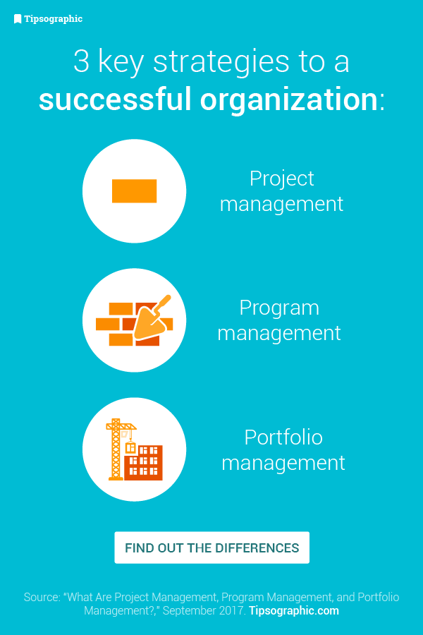 What Are Project Program And Portfolio Management Pmp