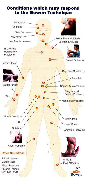 the bowen therapeutic technique blog - Google Search | bowen