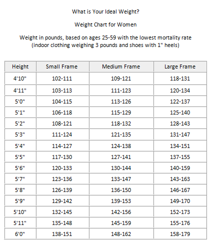 ideal body weight chart for women body strengthening pinterest
