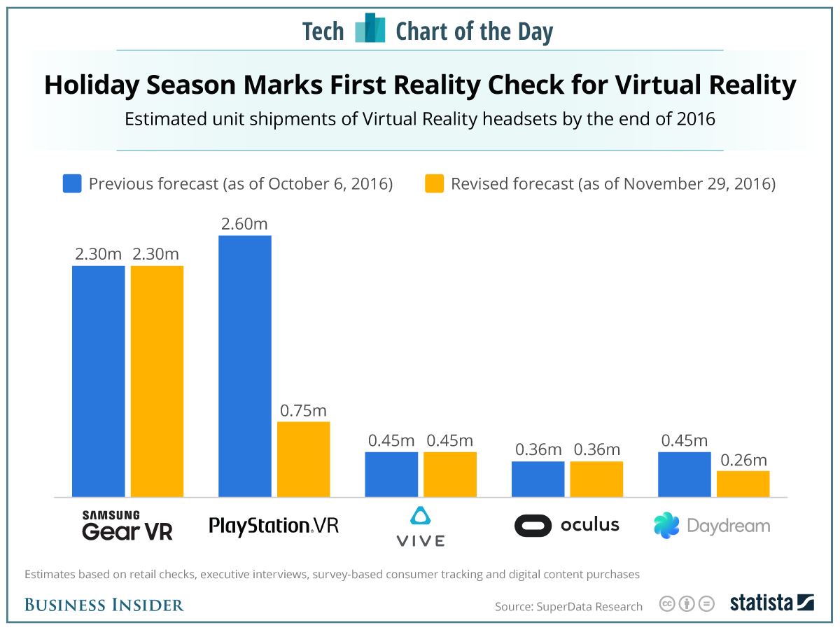 Vr Sales Forecast  Augmented And Virtual Reality