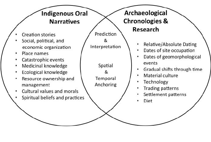 38 Stratigraphy And Storytelling Imbricating Indigenous Oral