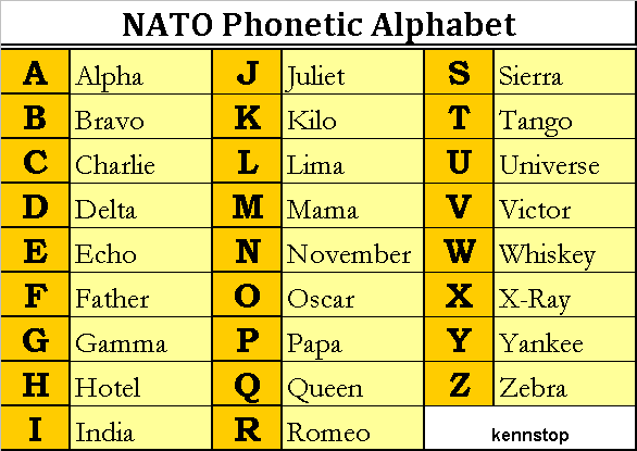 The nato phonetic alphabet is a spelling alphabet used by airline the nato phonetic alphabet is a spelling alphabet used by airline pilots police the military and other officials when communicating over radio or altavistaventures Gallery