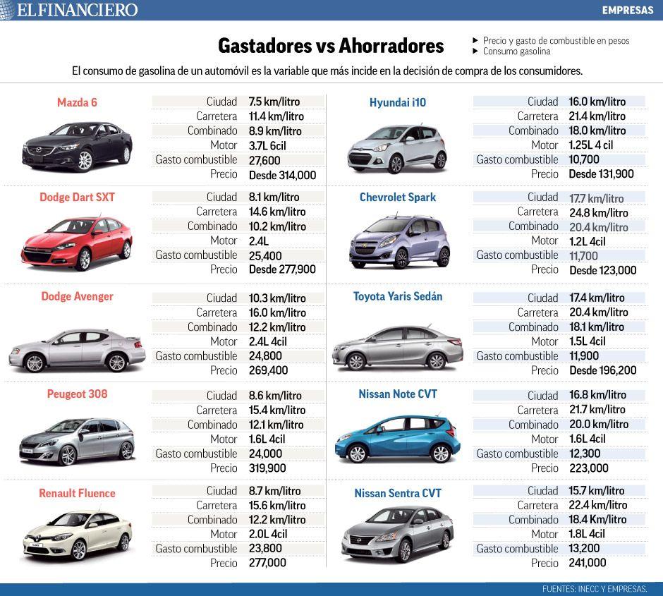 5 Autos Ahorradores Y 5 Que Consumen Mas Gasolina En Mexico