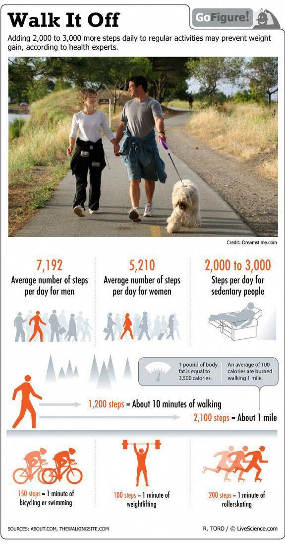 With temps dropping and holidays approaching, this is the perfect time to get walking. Be sure to in...