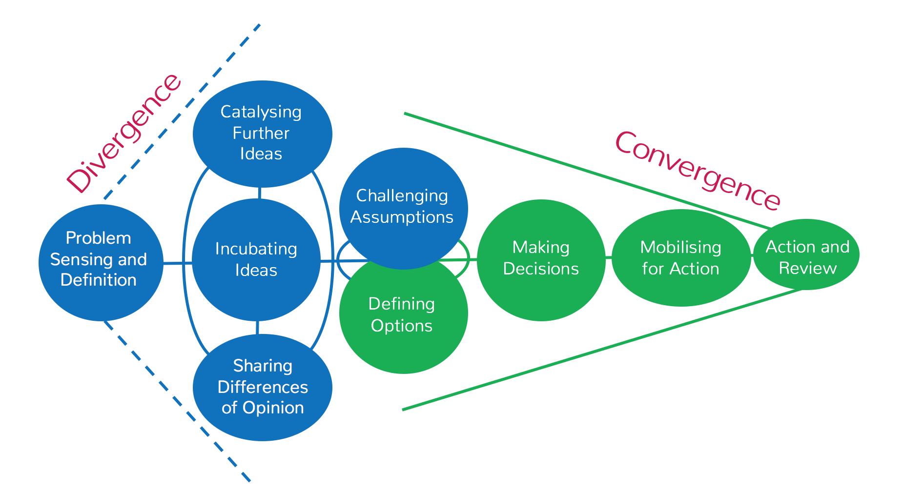 Divergent vs Convergent Thinking. Design thinking