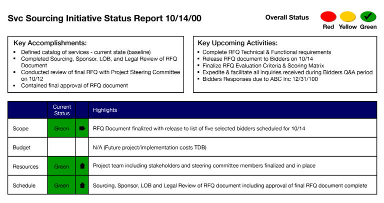 Svc Sourcing Initiative Status Report Project Management Throughout Project Management Sta Project Status Report Report Template Project Management Templates