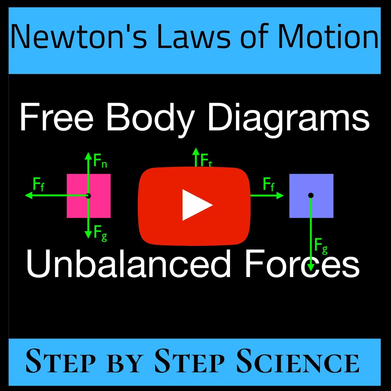 Newton S 2nd Law Free Body Diagrams Objects With Unbalanced Forces Net Force Greater Than Zero