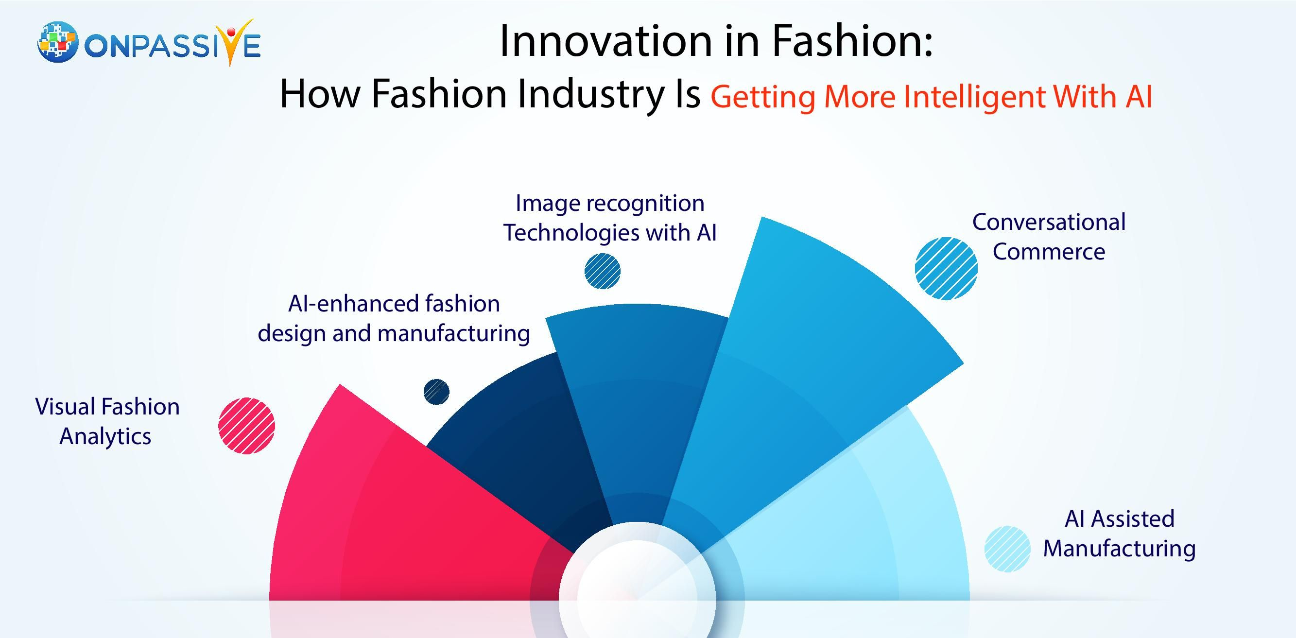 Innovation In Fashion How Fashion Industry Is Getting More Intelligent With Ai Free Business Tools Business Automation Marketing Technology