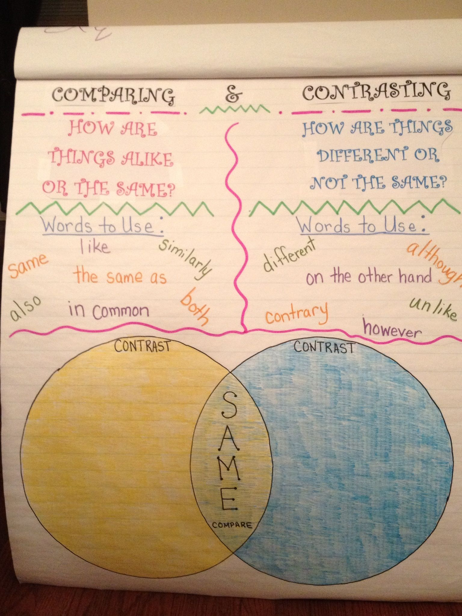 My Compare Contrast Anchor Chart