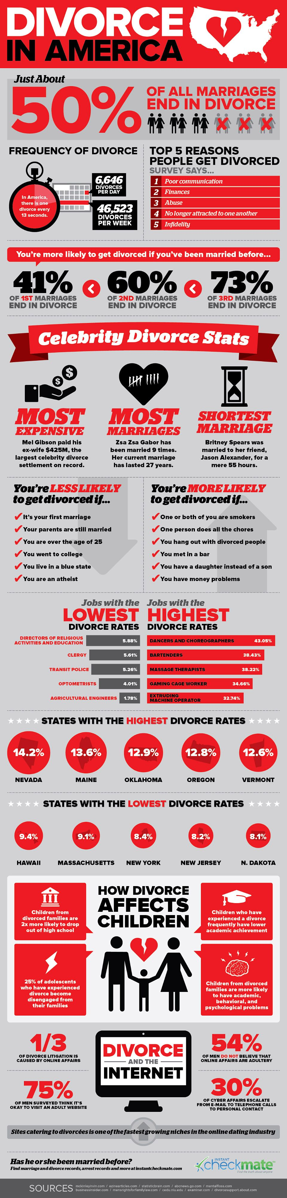 Divorce In America infographics by Instant Checkmate.