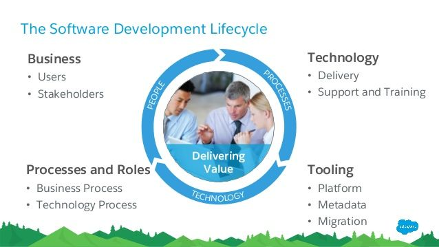 Salesforce Application Lifecycle Management presented to