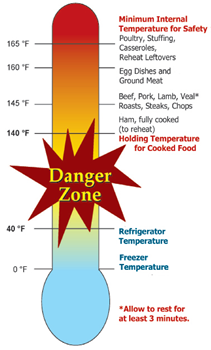 Food Danger Zone Danger Zone Food Food Safety Food Safety And