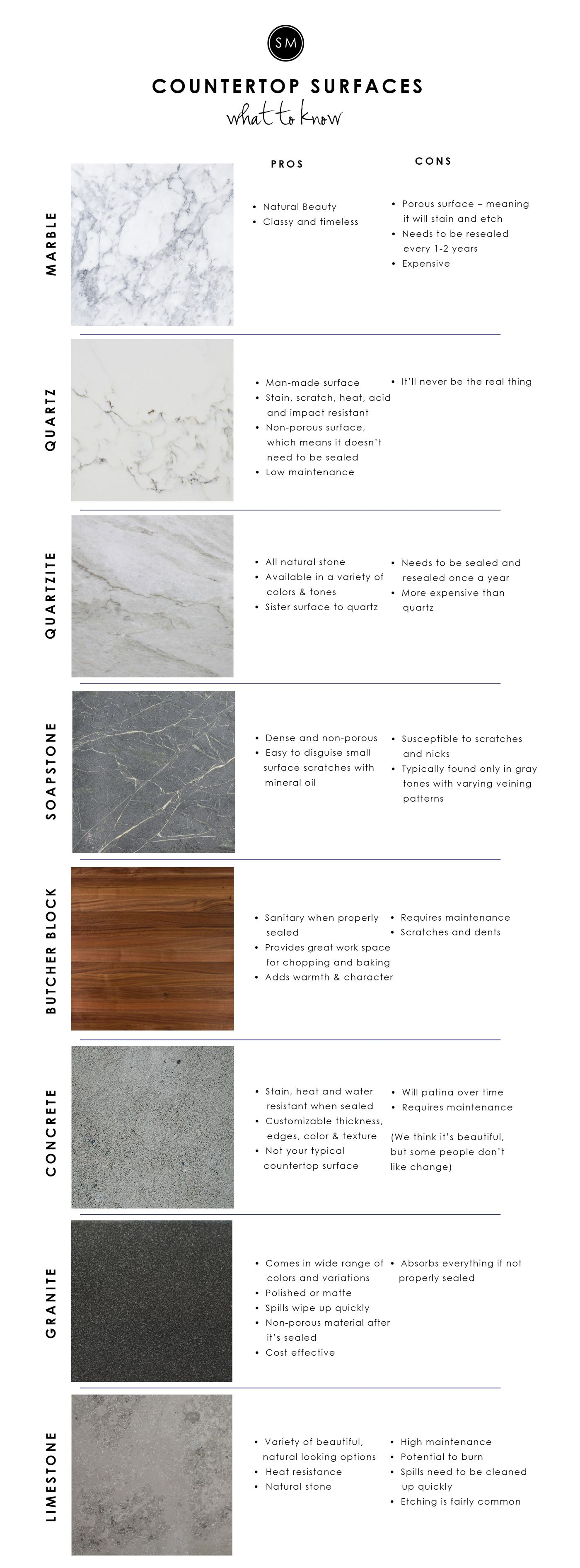 Kitchen Countertop Surfaces 101 | Countertop options and Countertop