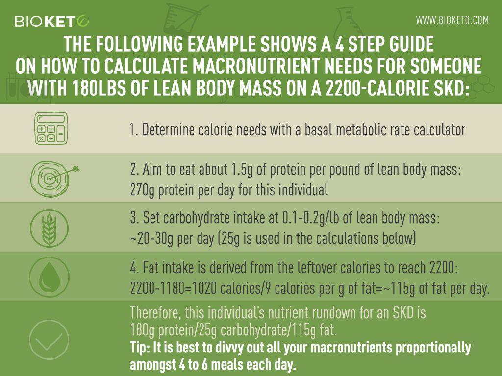 basal metabolic ate in ketogenic diet